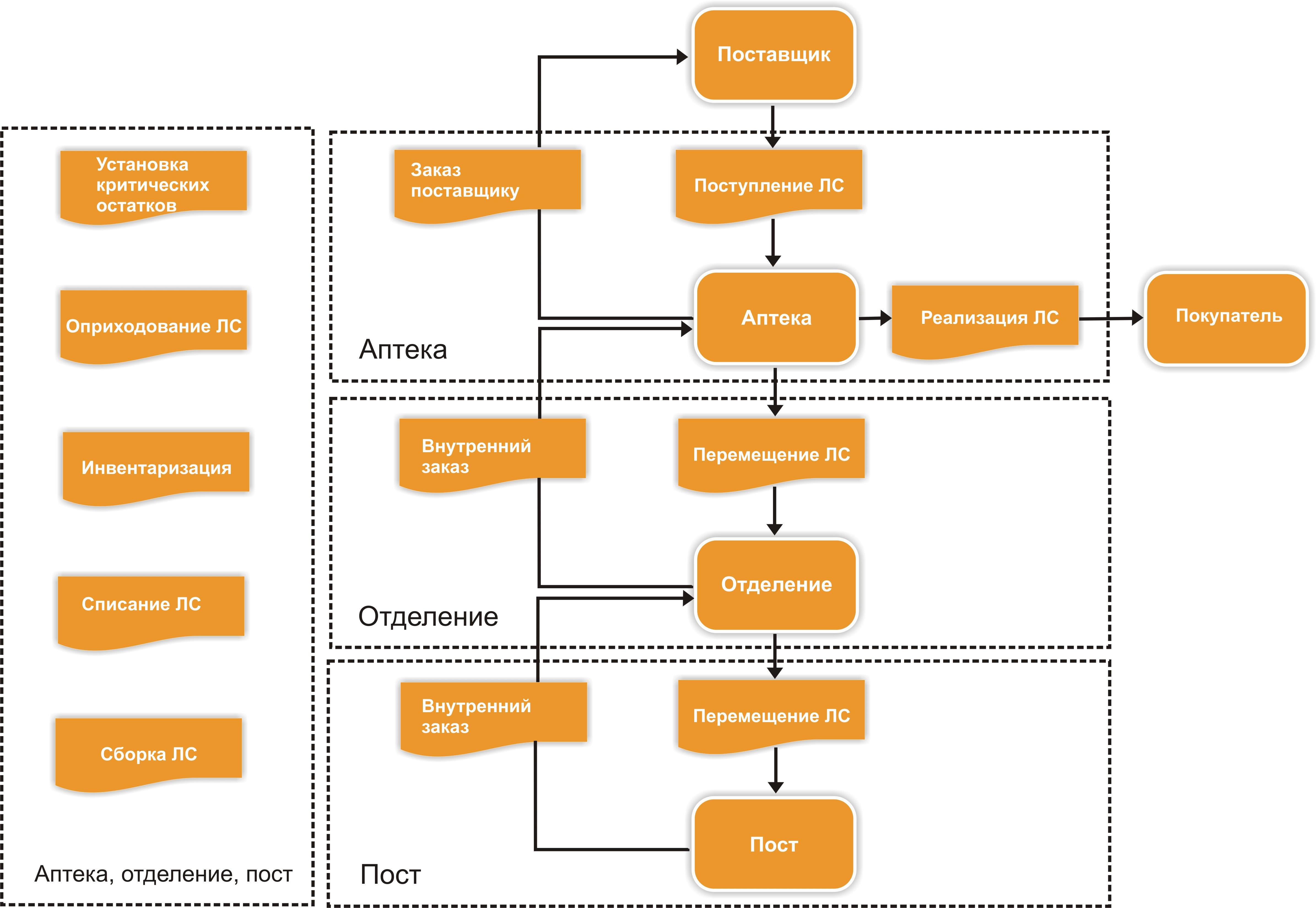 Схема обработки информации по учету денежных средств в кассе